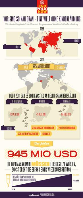 Rotary-EndPolioNow-Infografik_DE