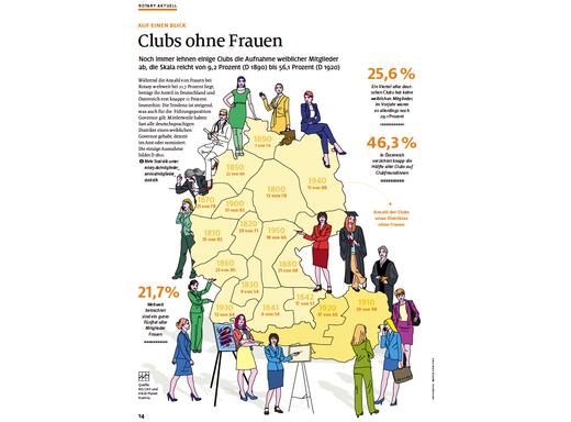 Clubs ohne Frauen
