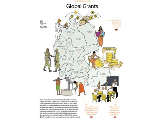 Global-Grant-Statistik